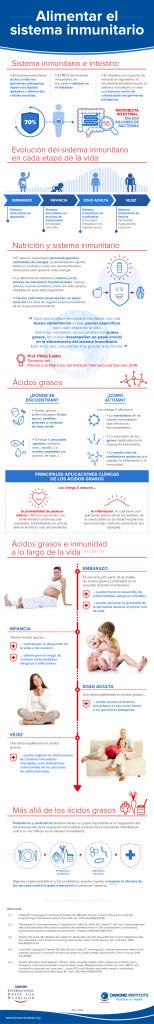 DIPN 2016_Infographic ES