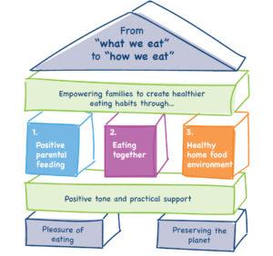 nurturing_healthyeatinghabits_pillars